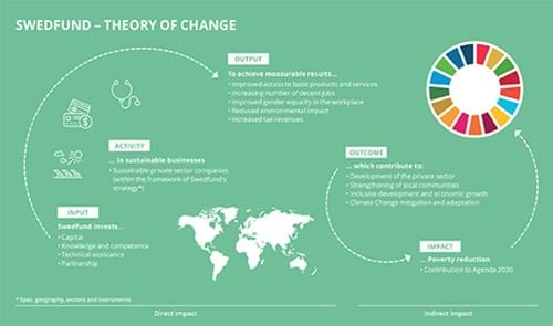 Swedfund Impact Theory of Change